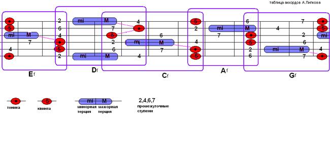 таблица аккордов с аm(2)